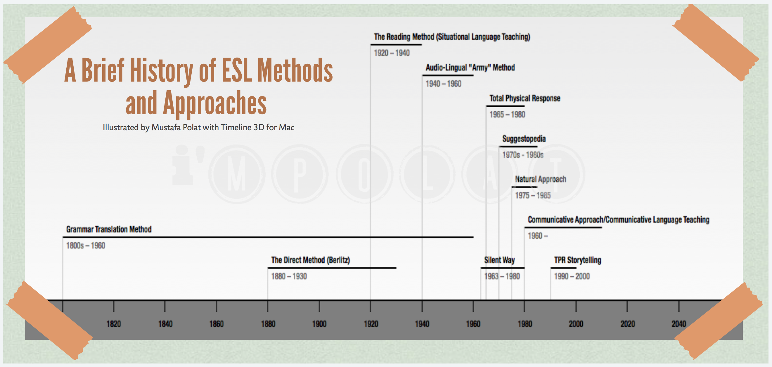 esl methods