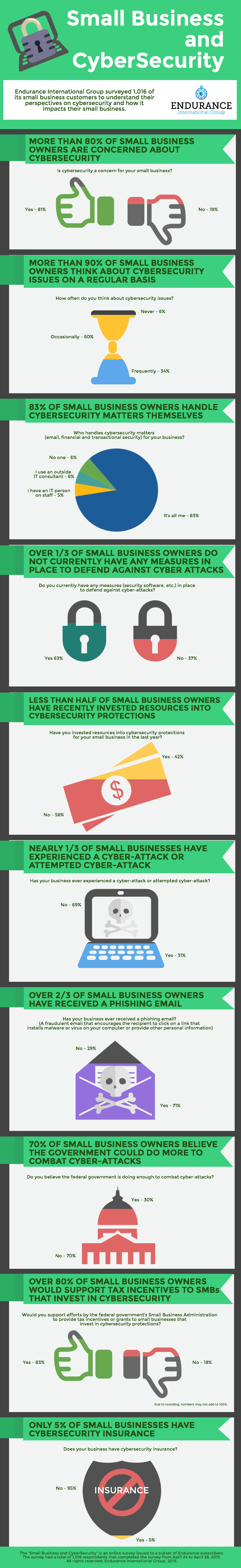 small business cybersecurity piktochart infographic editor. Black Bedroom Furniture Sets. Home Design Ideas