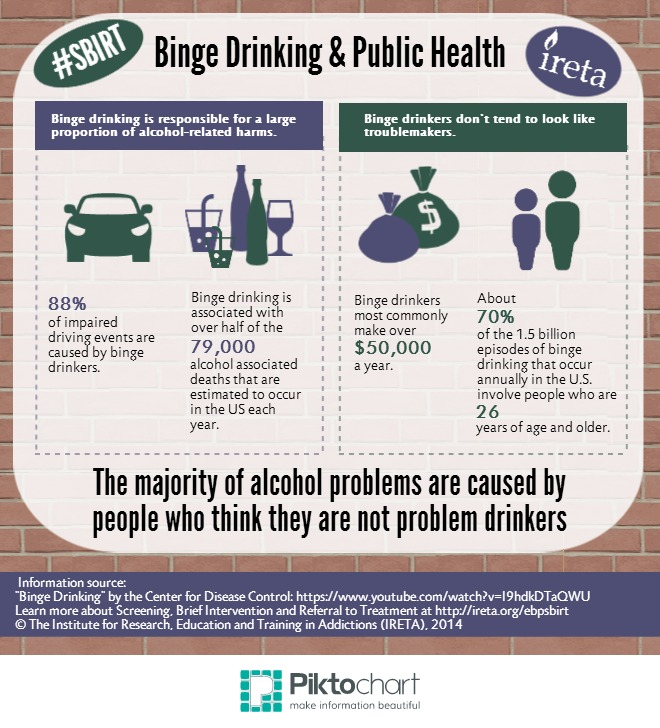 alcohol term paper Screening, brief intervention and referral to treatment conducted in the prevention and early intervention of risky alcohol this paper is intended for use.