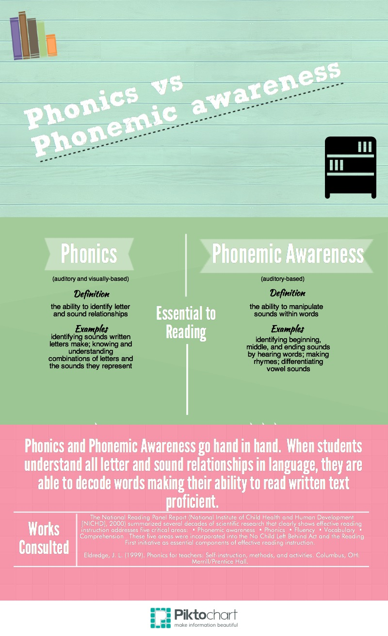 phonics vs phonemic awareness