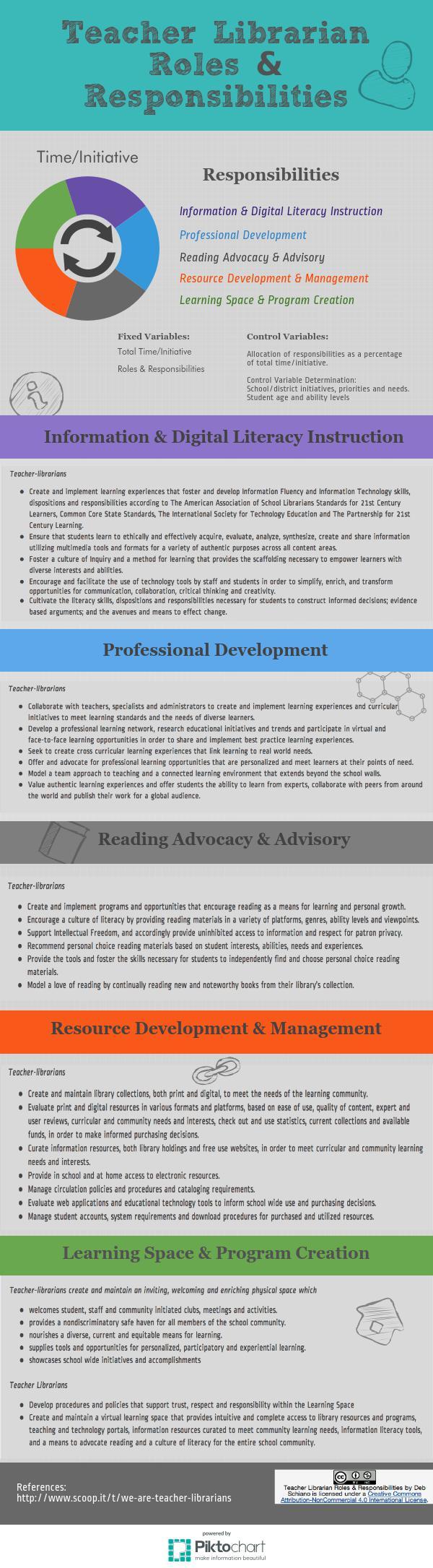 Collaborative Classroom Reading Curriculum ~ Teacher librarian roles piktochart visual editor