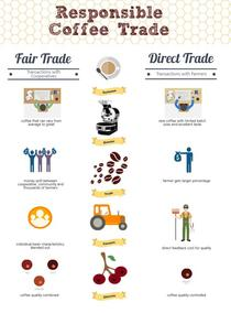 Responsible Coffee Trade