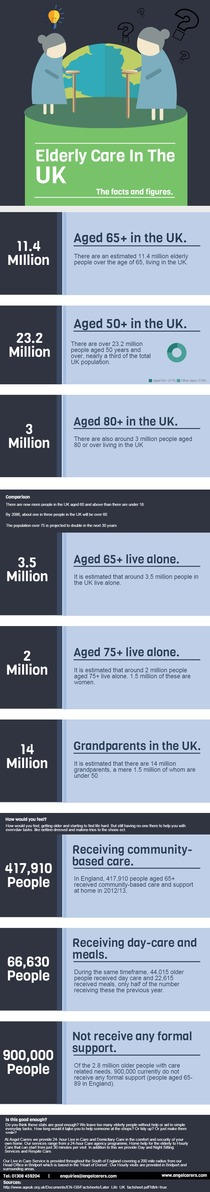 Elderly Care In The UK - The facts and figures.