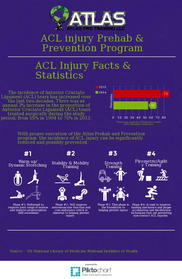 an analysis of the issue of prevention and treatment of acl injuries Intrasubstance acl injuries in skeletally immature individuals have been  goals of treatment of acl injuries in children  ligament injuries in.