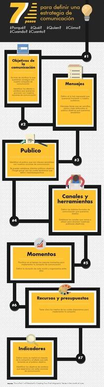 7 plazos de una estrategia de comunicación