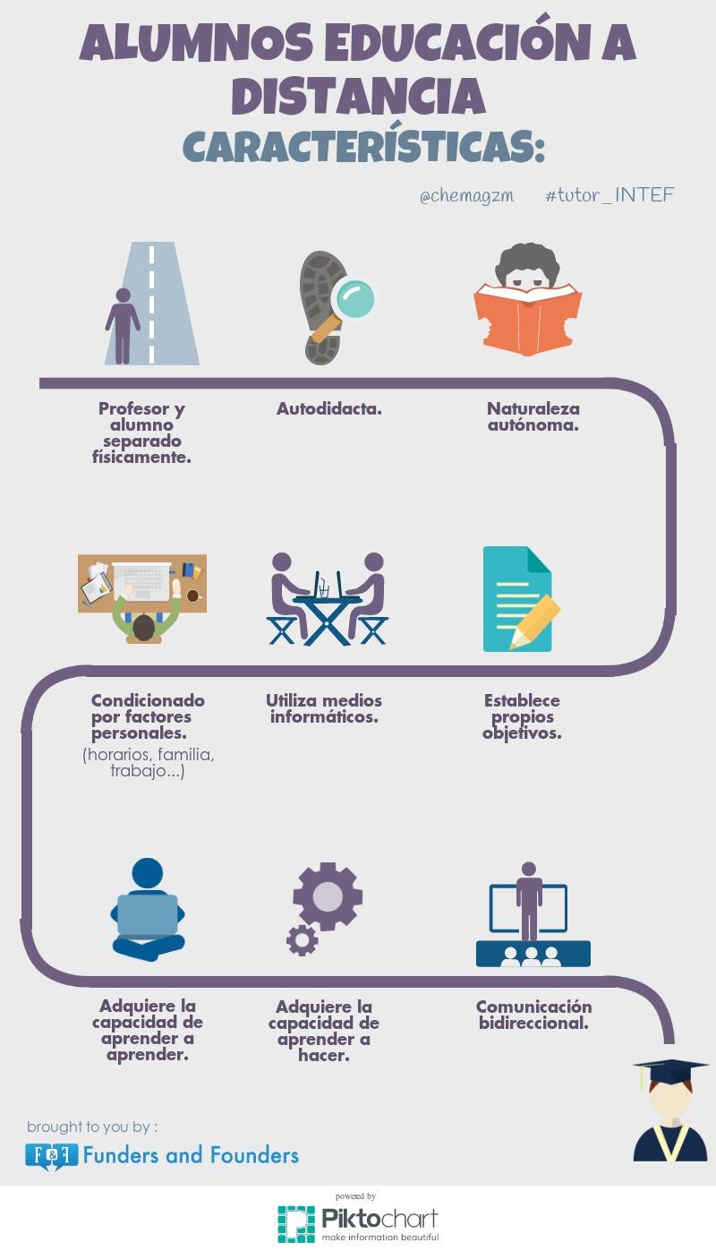 Características Alumnos Educación a Distancia.