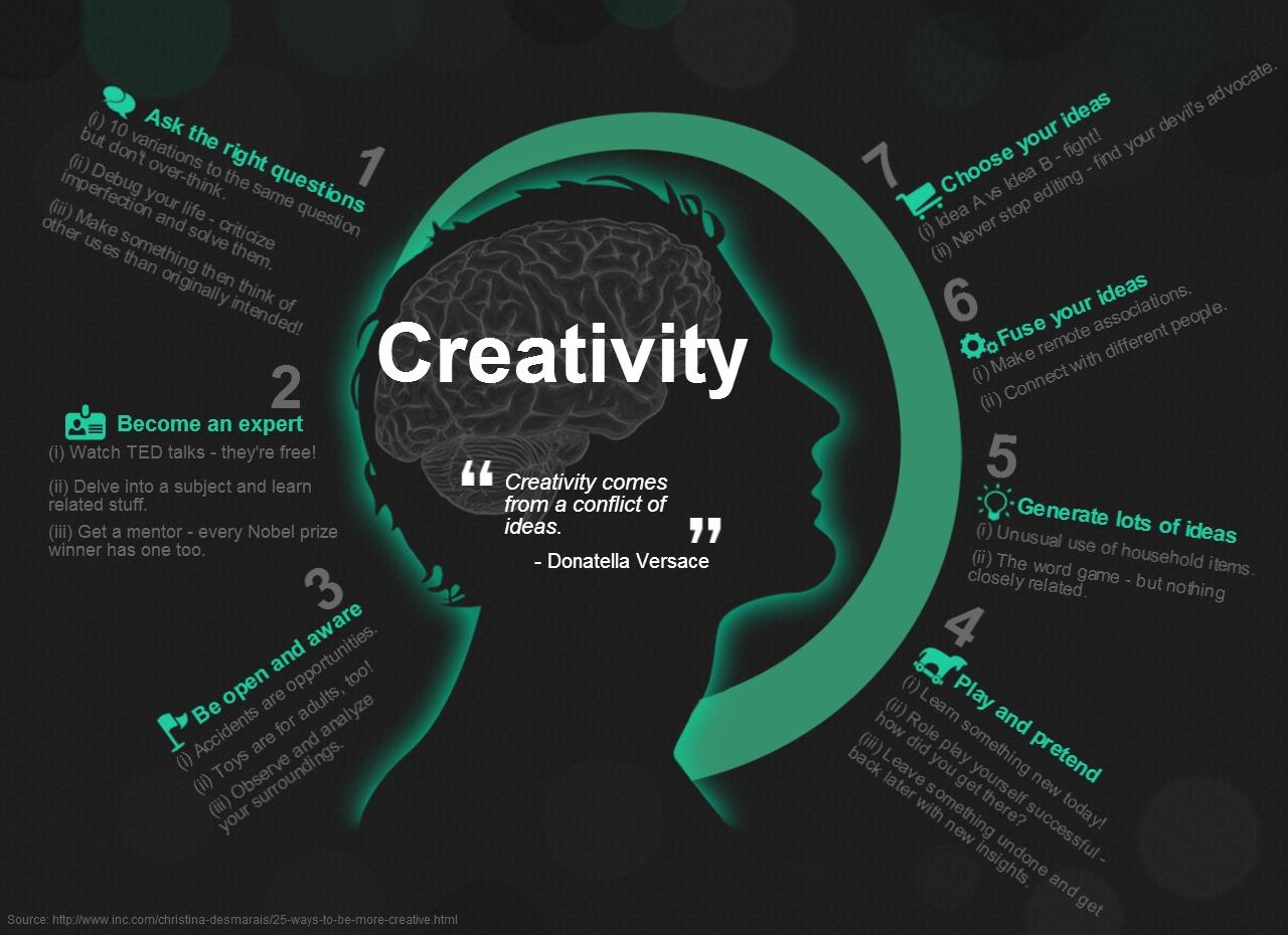 Creativity - Magazine cover