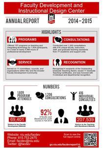 2014-2015 Infographic