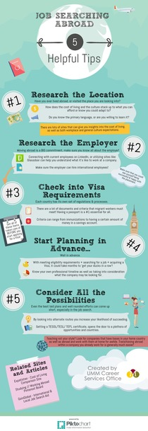 Job Searching Abroad