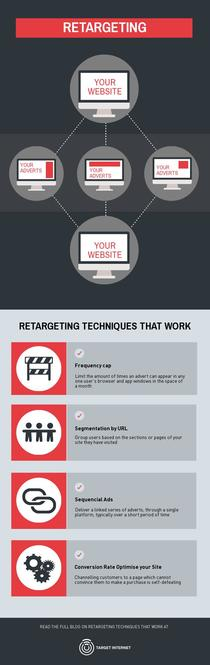 RETARGETING TECHNIQUES THAT WORK
