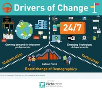 Drivers of Change only