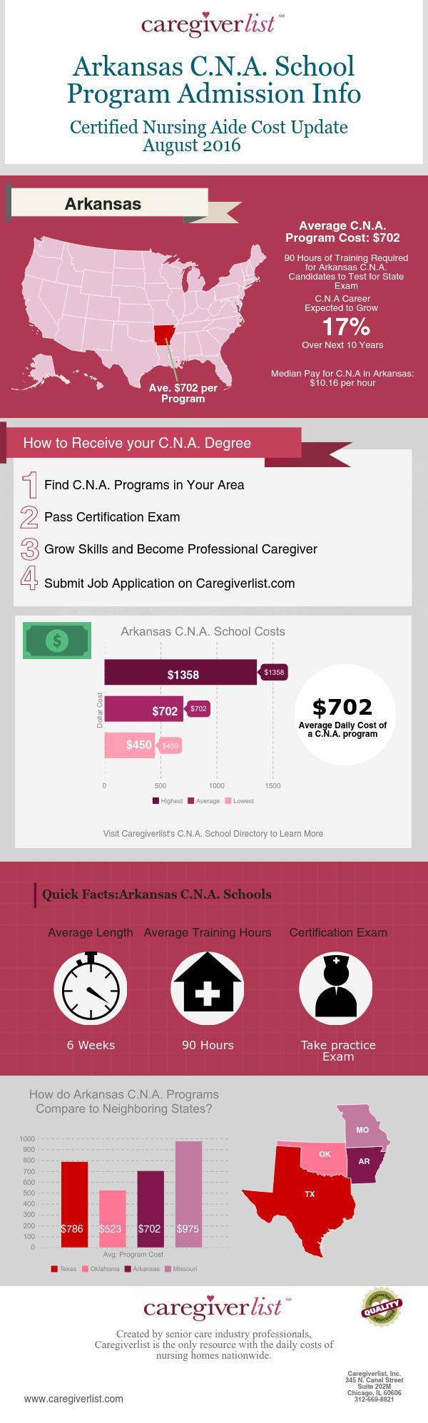 Find Arkansas C.N.A. School Costs