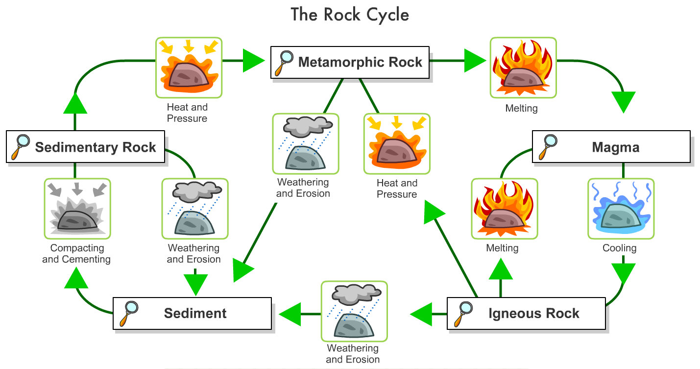 Rocks and Rock Cycle – Igneous Rock Worksheet